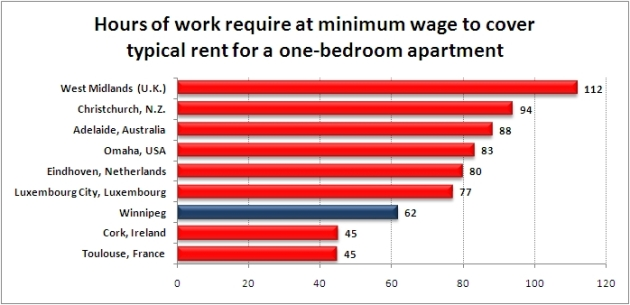 Housing affordability for minimum wage earners in Winnipeg and other secondary markets