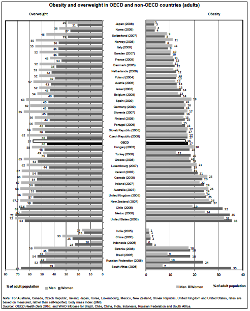 Overweight and obesity rates by country. (Source: OECD. Click for source.)